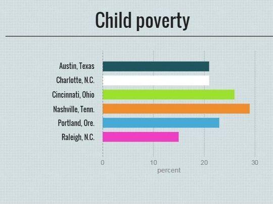 Shedding a Light on Nashville's Teen Poverty